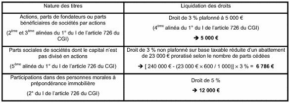 Tableau représentant la liquidation des droits
