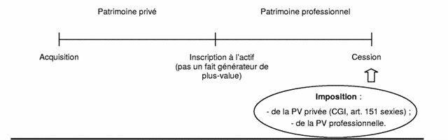 Modalité d'imposition différentes selon les associés  - exemple 2