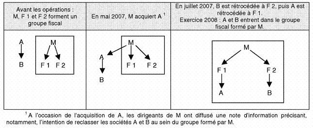 IS - Schéma de contrôle de société - Exemple 5