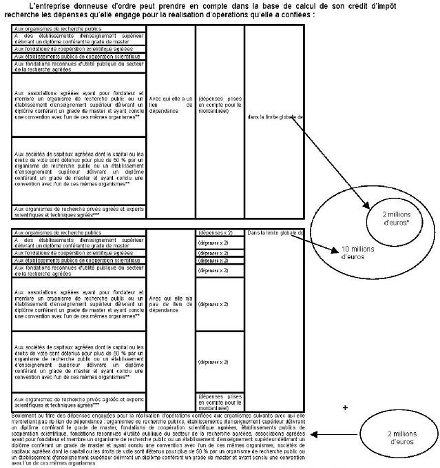 BIC - CIR - Plafonds applicables aux dépenses externalisées