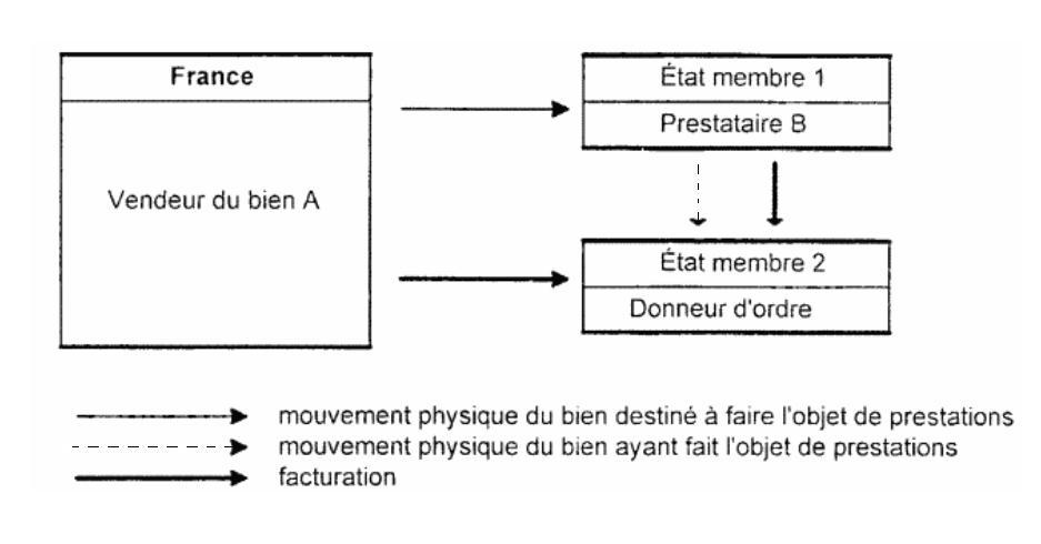 Prestation exécutée ni en France ni dans l'État membre du donneur d'ordre