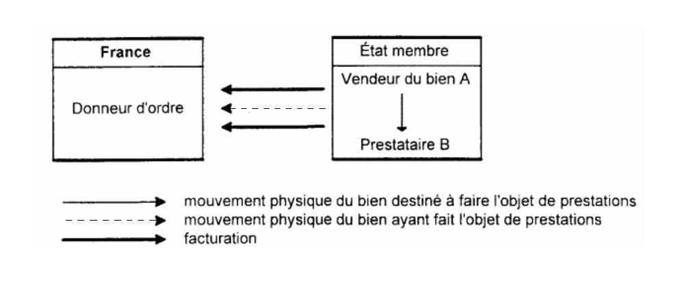 Vendeur et prestataire établis dans le même État membre