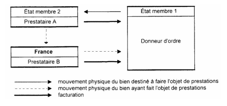 Deux prestations successivement réalisées dans un autre État membre et en France