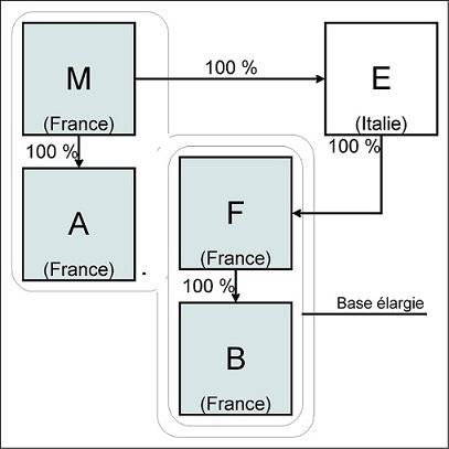 IS - Représentation graphique de l'option dont bénéficie la société M pour élargir le périmètre de son groupe à la société F