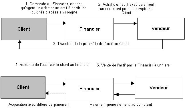 Régime fiscal des opérations de murabaha 3
