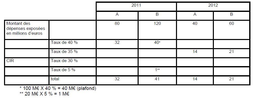 Taux applicables aux dépenses engagées à compter du 1er janvier 2011 exemple 1