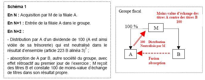 groupe fiscal Schéma 1