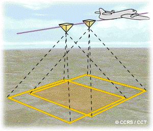 Relations entre les paramètres fondamentaux d'une prise de vues aériennes argentiques_image1