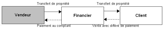 Régime fiscal des opérations de murabaha 1