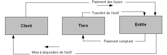 Régime fiscal des opérations d'ijara 1