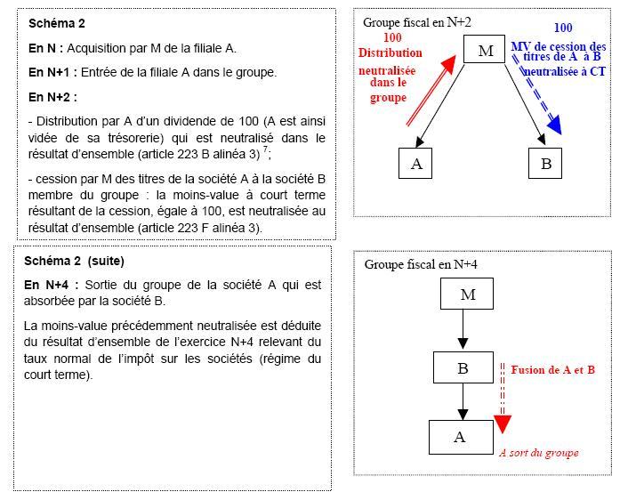 groupe fiscal Schéma 2