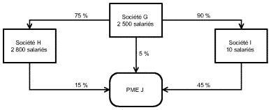 PME éligibles : exemple