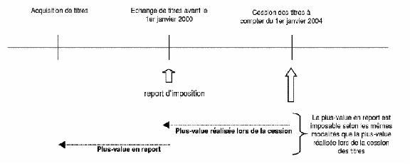 PV cession titres opérations d'échange schéma