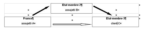 Bien expédié ou transporté à partir de la France (État membre 1) à destination de l'État membre 3