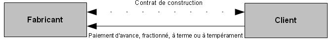 Régime fiscal des opérations d'istisna 2