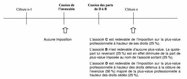 Modalités d'imposition en cas de transmission des parts - exemple 4