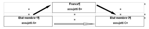 Bien expédié ou transporté à partir d'un État membre 1 à destination d'un autre État membre 3 et fourniture par l'assujetti B de son numéro d'identification à la TVA en France (État membre 2)