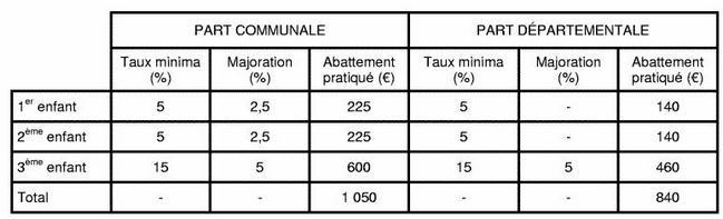 Détermination des taux et montants d'abbatement obligatoire pour charges de famille