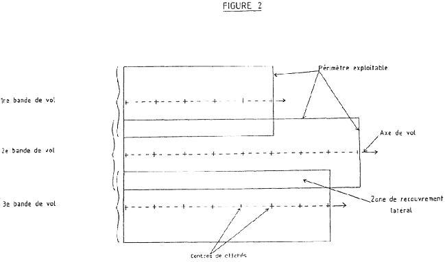 Les axes et bandes de vol