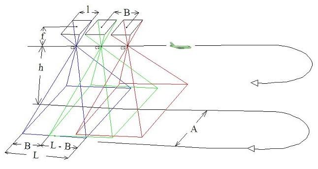 Les formules fondamentales à l'établissement de la prise de vues numériques 1
