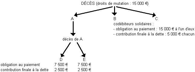 Mutations par décès