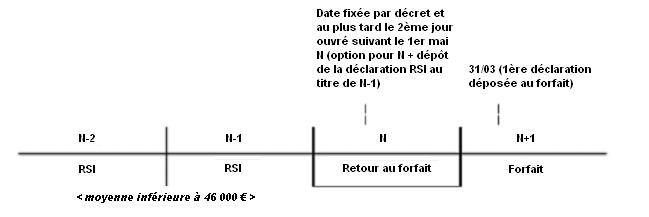 BA - exemple 1 d'option pour le retour au forfait