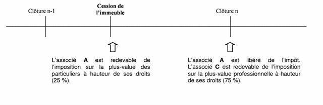 Modalité d'imposition différentes selon les associés  - exemple 1