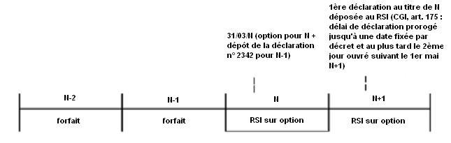 BA - Exemple d'option pour le passage du forfait à un régime réel d'imposition