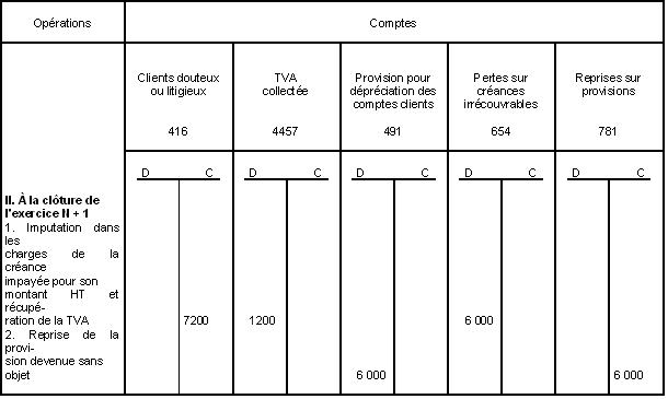 BIC - Provisions - Opérations de comptabilisation (exercice N+1)