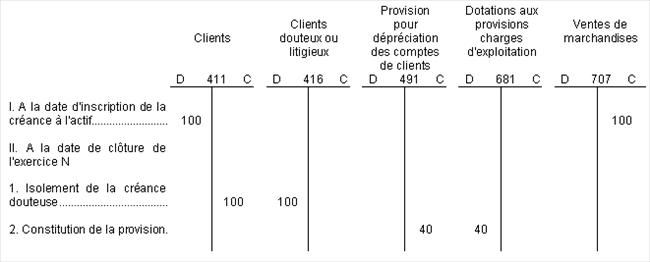 BIC - Tableau de provision pour dépréciation