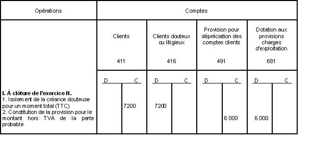 BIC - Provisions - Opérations de comptabilisation (exercice N)