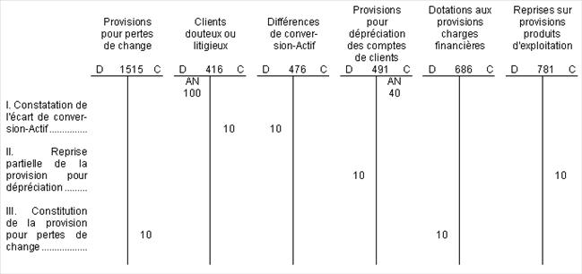 BIC - Comptes en T - Provisions pour dépréciation (clôture)