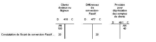 BIC - Provisions - Constatation de l'écart de conversion-passif