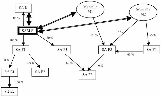 Schéma des liens de déténtion de capital