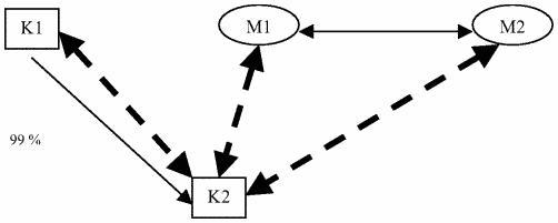 Schéma de combinaison de réassurance