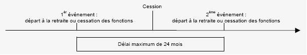 RPPM - Délais entre la cessation de fonction et le départ à la retraite et inversement pour abattement