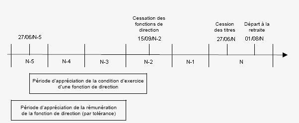 RPPM - Appréciation des périodes avant la cessation de fonctions