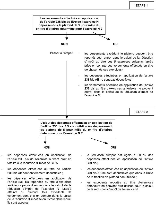 BIC - Détermination du montant de la réduction d'impôt mécénat prévue à l'article 238 bis du CGI