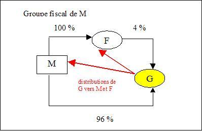IS - Schéma 219 I-a-ter - Hypothèse 1