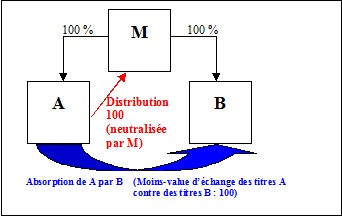 BOI-IS-GPE-20-20-20-30 - Exemple1 - §30