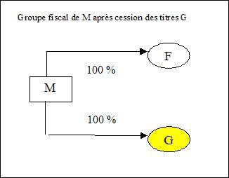 IS - Schéma 219-I-a-ter - Hypothèse 2