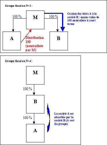 IS - Schémas de distributions intragroupes constatés - Exemple 2