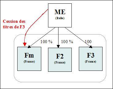 IS - Amendement Charasse : acquisition auprès EMNR
