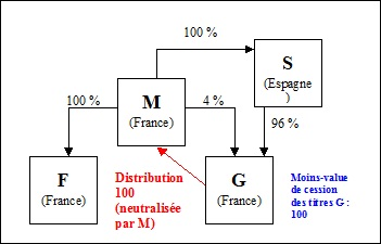 BOI-IS-GPE-20-20-20-30 §40 (exemple3)