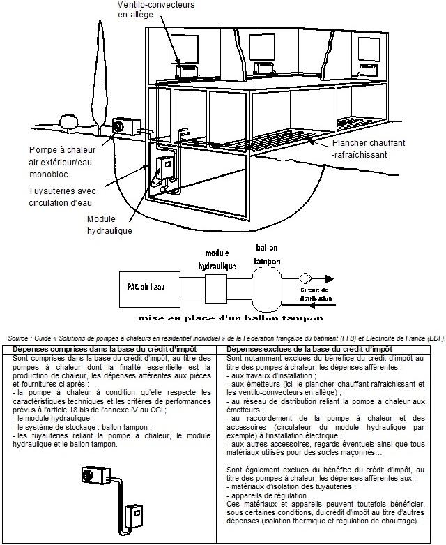 IR - Dépenses à prendre en compte concernant les pompes à chaleur air/eau