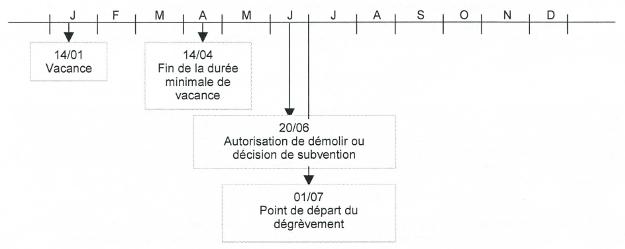 Schéma présentant le point de départ du dégrèvement pour logement vacant