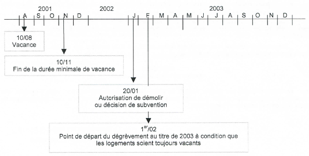 Schéma présentant le point de départ du dégrèvement au titre de 2003