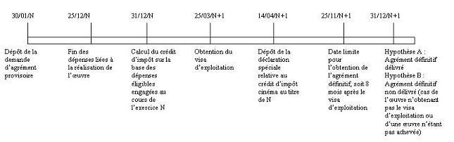 IS - Crédit d'impôt cinéma - Exemple d'articulation entre les deux agréments