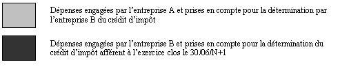 IS - Crédit d'impôt cinéma - Transfert_bis (légende)
