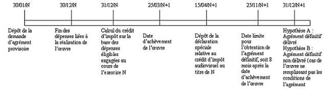 IS - Crédit d'impôt audiovisuel - Articulation entre les deux agréments